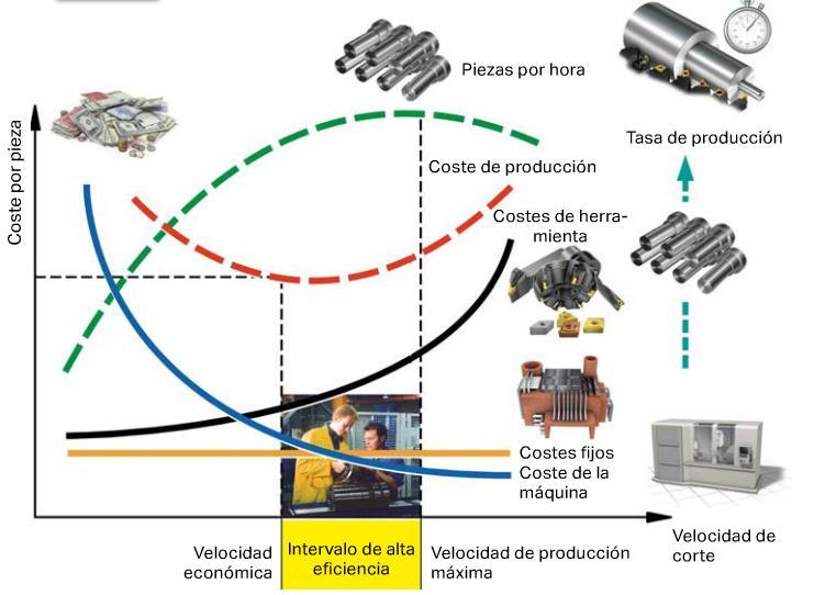 Economía del mecanizado